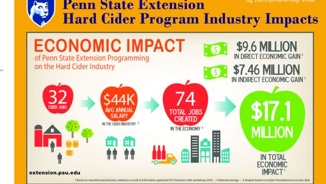 Hard Cider Program Industry Impacts graphic from Penn State Extension.