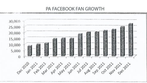 Facebook Fan Growth Graph (Jim McClure's blog)submitted