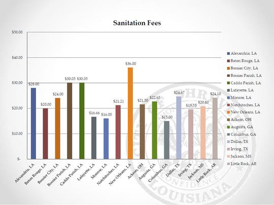A comparison of sanitation fees across Louisiana cities
