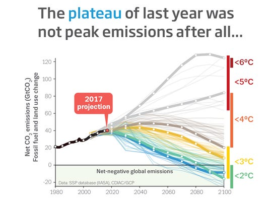 Carbon emissions rose in 2017 after a three-year hiatus.