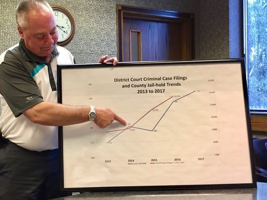 Kevin Olson, administrator with the Department of Corrections  looks at a chart that shows criminal court filings and county jail hold trends.