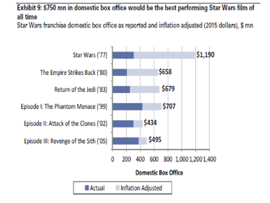 How the Star Wars movies size up.