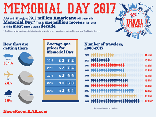 Memorial Day travel by the numbers.