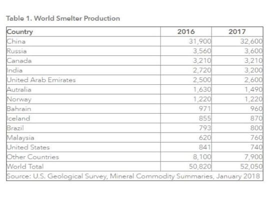 World smelter production