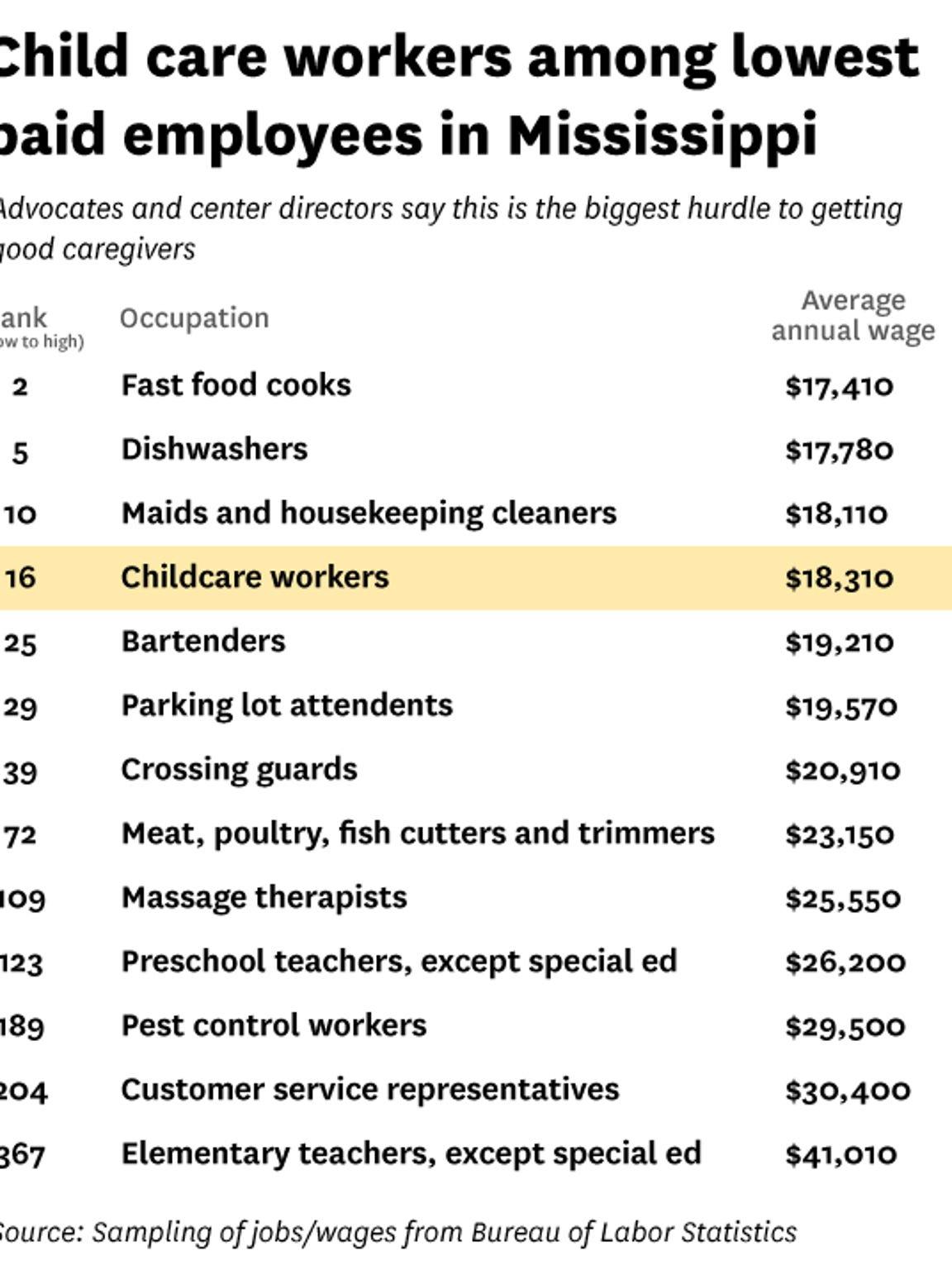 Salary comparisons