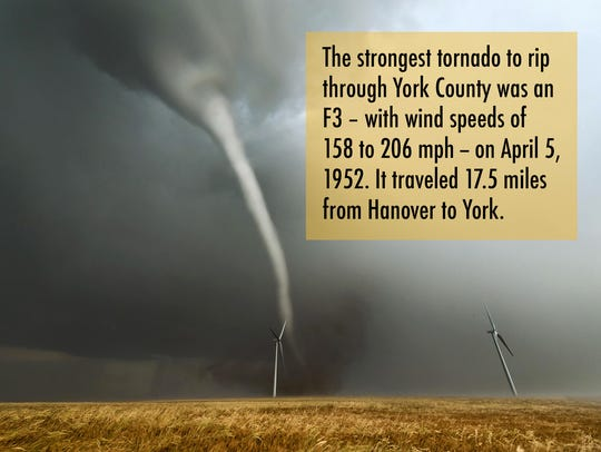 The strongest tornado to rip through York County was