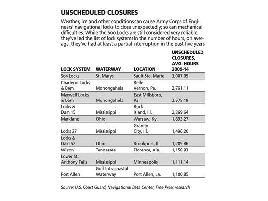 Unscheduled closures of the Soo Locks.
