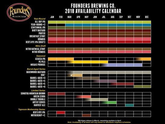 Founders Brewing Co.'s 2018 availability calendar was released Dec. 4, 2017.