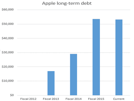 Apple has been boosting its long-term debt.