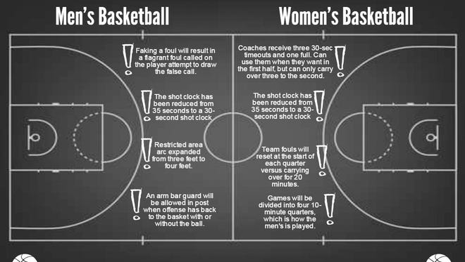 The 2015-2016 season will see the implementation of several new rules that will alter major aspects of college basketball.