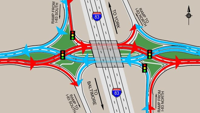"Here's a PennDOT graphic of the diverging diamond interchange (DDI) option for Interstate 83's Exit 4 in Shrewsbury. The department describes the DDI as ""unique from a standard diamond interchange in that the side road traffic (PA 851), crosses over to the left side of the road at a signalized intersection prior to the bridge. This allows direct left turns from the off-ramps to merge and allows for a direct left turn on to the on-ramp. The side road (PA 851) traffic crosses back to the right side of the road at a signal beyond the bridge."""