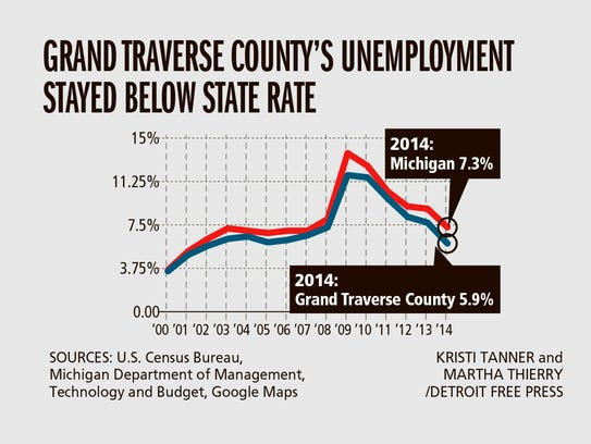 Grand Traverse County's unemployment stayed below state