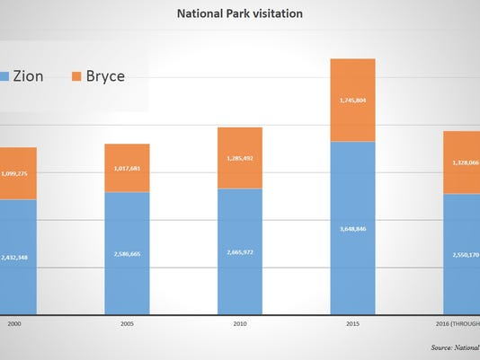 636076617971703702-national-park-visitation-chart.jpg