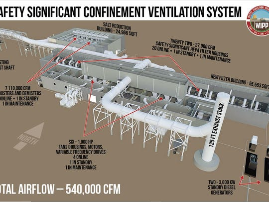A diagram of the safety significant confinement ventilation system being built at the Waste Isolation Pilot Plant.
