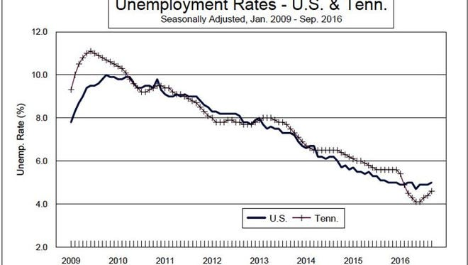 Unemployment rates for the U.S. and Tennessee