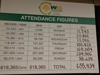 Weekly attendance mark set at Waste Management Phoenix Open