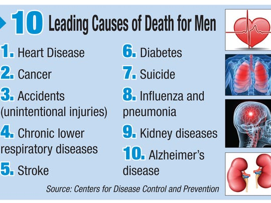 10 Leading causes of death for men fact box.