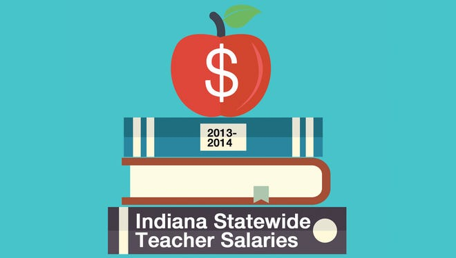 Results show the minimum, maximum and average pay for full time teachers in Indiana districts.