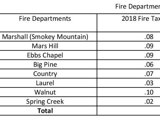 This table shows each fire department located within Madison County, the fire district tax rate at which citizens of each district are taxed per $100 of appraised property value, and the amount of revenue each department is expected to receive over the 2017-18 fiscal year.