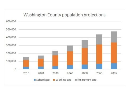 Washington County's population is projected to more