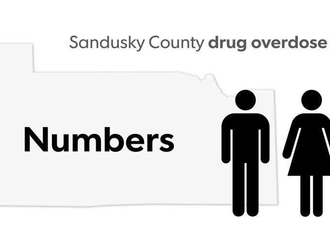 In 2016, drug overdose deaths doubled in Sandusky County