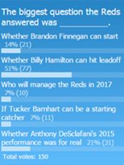 The biggest question the Reds answered was ____.