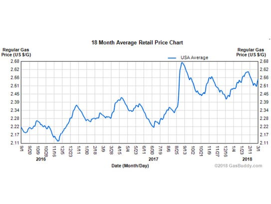 The 18-month average retail price for a gallon of gas,