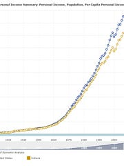 Indiana's per capita personal income has lagged the national rate for decades.