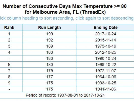 A record 199 days of heat comes to an end in Brevard.