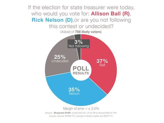 Republican Allison Ball leads Democrat Rick Nelson in the latest Bluegrass Poll.