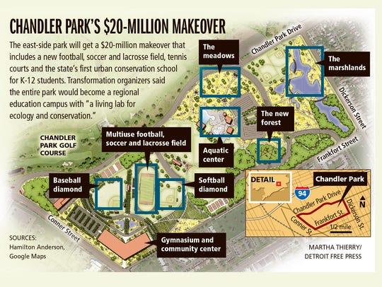 Chandler Park's $20-million makeover