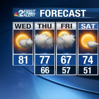 We'll see a lot more sunshine and slightly cooler temperatures