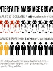 """""""Interfaith Marriage Grows."""""""