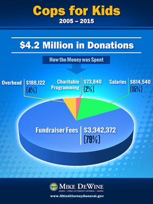 Chart showing how Cops for Kids spent the $4.2 million collected on its behalf between 2005 and 2015. The vast majority of the money went to a professional fundraiser hired to solicit donations, officials say.