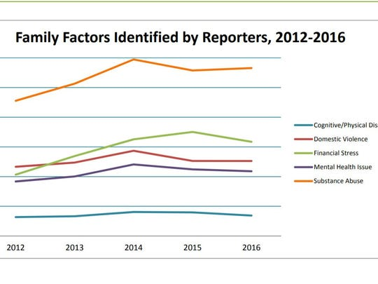 Family factors identified by reporters to the DCF in 2017, according to an annual report.
