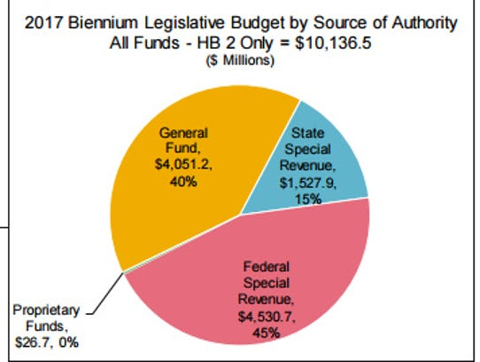 This chart shows the sources of state funding for Fiscal