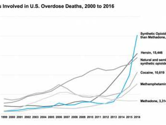 Deaths by heroin are on the rise nation-wide.