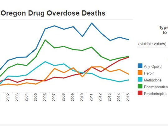 Opioid deaths in Oregon, according to the Oregon Health Authority.
