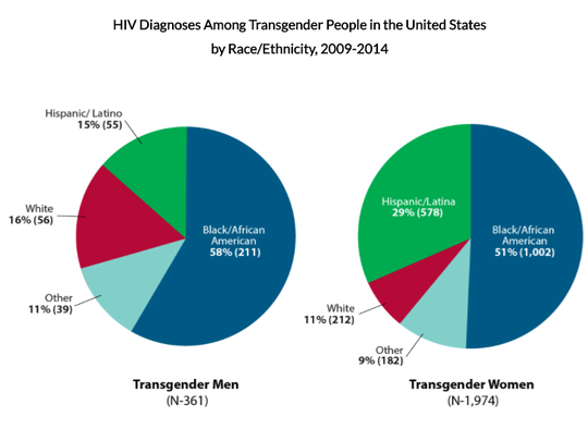 A graph from the Centers of Disease Control and Prevention shows the prevalence of HIV infection among people who are transgender in the U.S. by race/ethnicity.