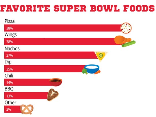 Pizza and wings tied for first among respondents for top Super Bowl foods.
