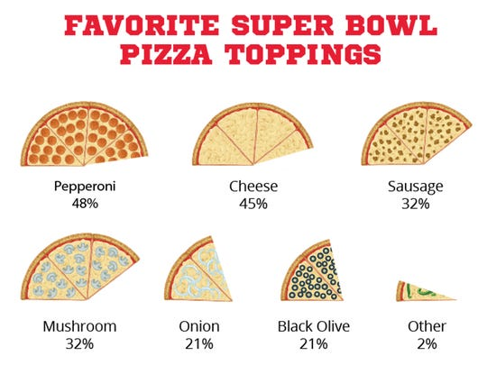Nearly half of people named pepperoni as their go-to topping for pizza.