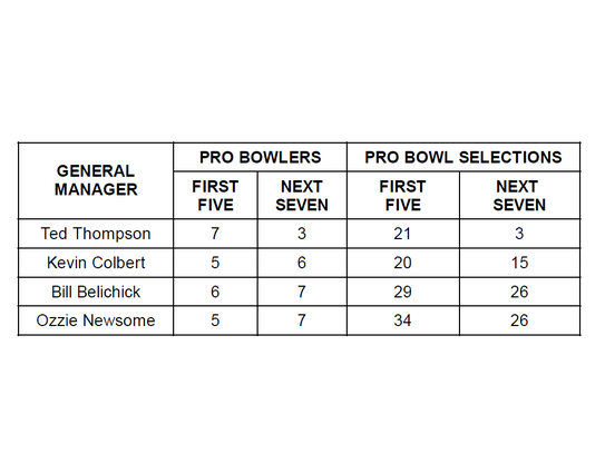 Comparing Pro Bowlers and Pro Bowl selections.