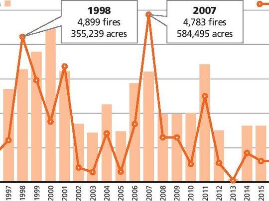 Florida fires since 1995