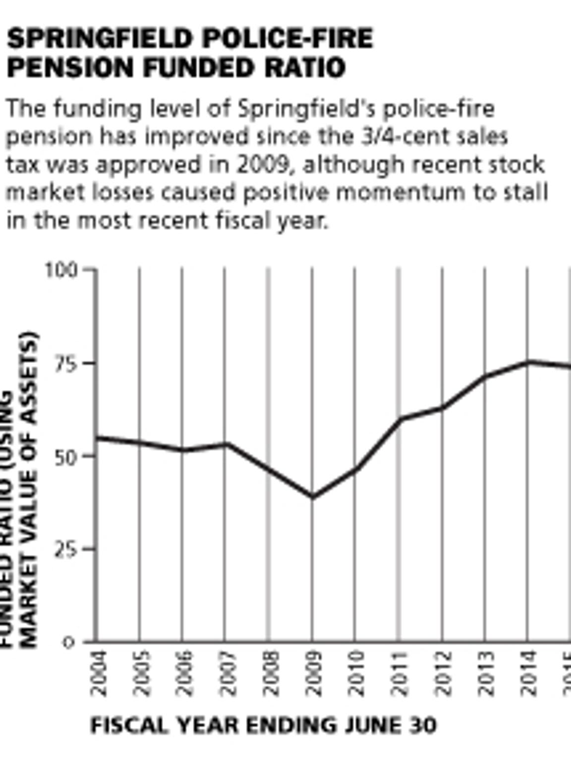 A graph showing the funded ratio of the Springfield