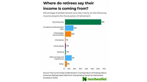 Where do retirees say their income is coming from?