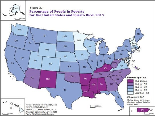 Poverty rates fell in Arizona and across the nation