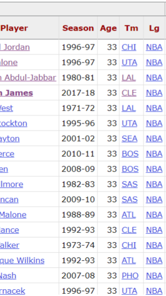 Is LeBron James having the greatest age 33 season in NBA history?