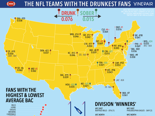 According to a study, Cardinals have the drunkest fanbase