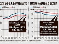 Income rise helps poverty rate in Michigan