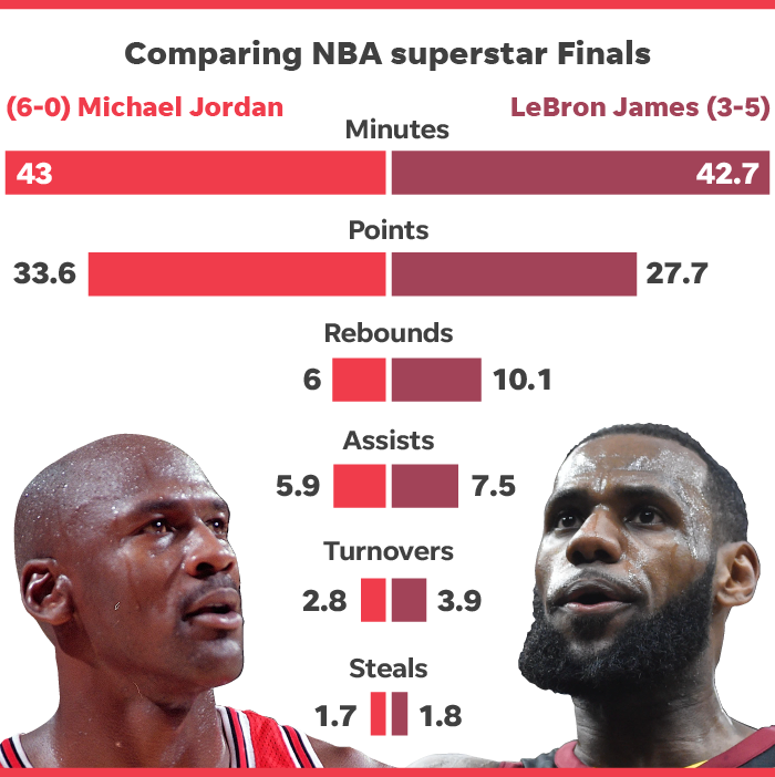 Why LeBron James is the G.O.A.T., not
